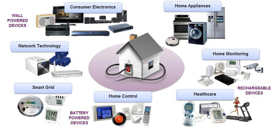 Service Smart Home Devices